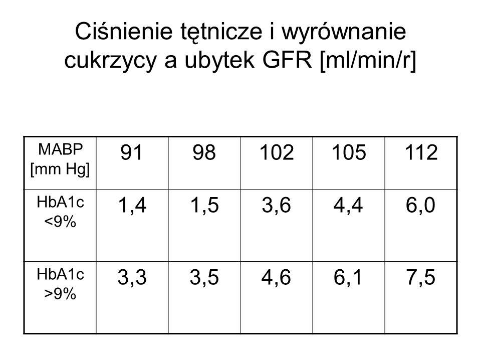 Ciśnienie tętnicze i wyrównanie cukrzycy a ubytek GFR [ml/min/r]